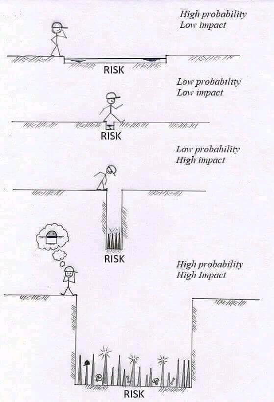 Probability & impact